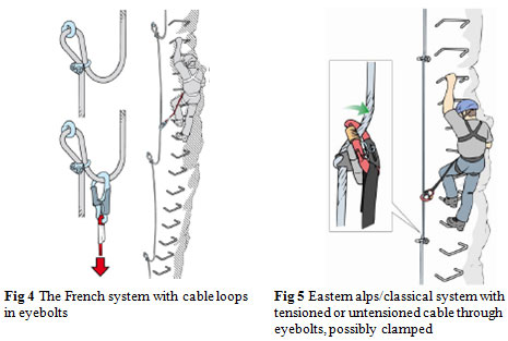 Fig 4 The French system with cable loops in eyebolts    Fig 5 Eastern alps/classical system with tensioned or untensioned cable through eyebolts, possibly clamped
