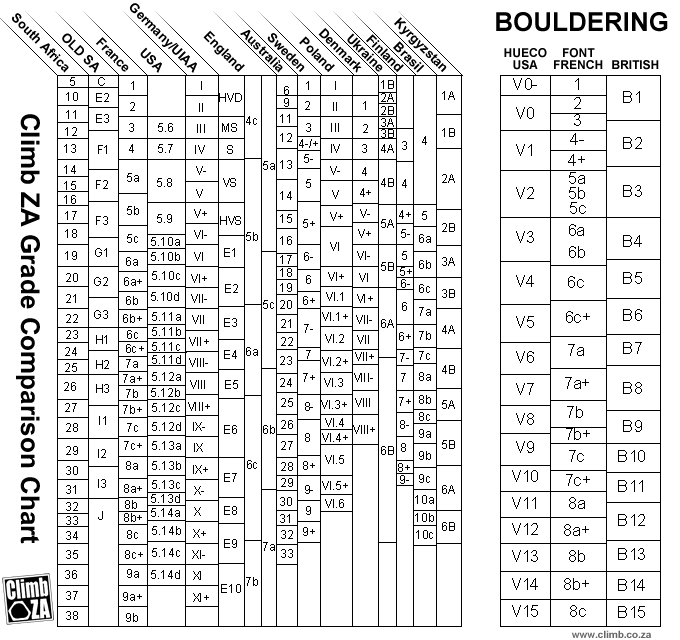 South African Climbing and Bouldering Grade Comparison Chart