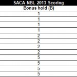 National Boudlering League scoring card 2013