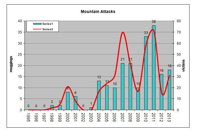 Attacks in the Table Mountain National Park Graph