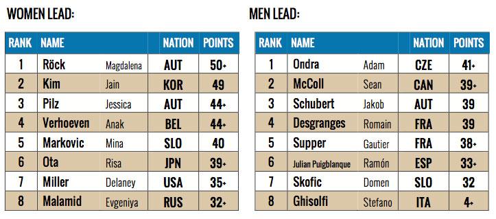 IFSC Lead Climbing World Cup Imst 2014