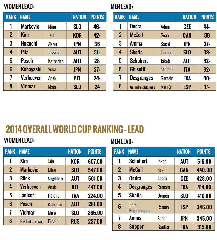 2014 WORLD CUP IN KRANJ