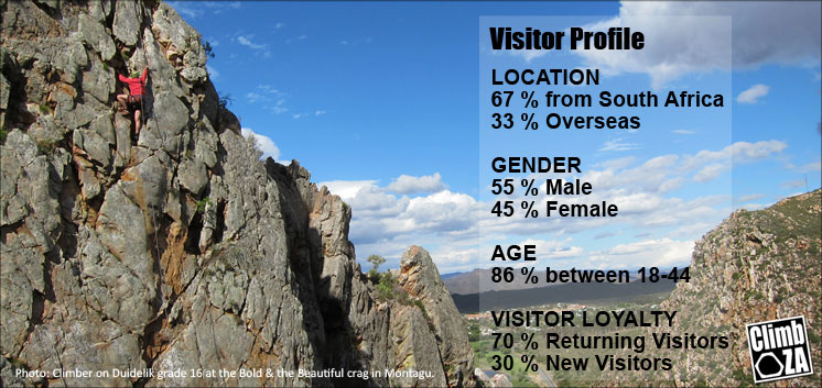 ClimbZA_Visitor_Profile