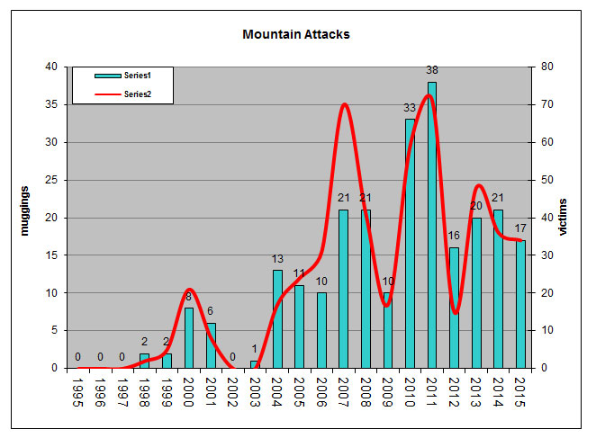 Mountain attack graph July 2015