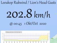leeukop_wind_October_2020_